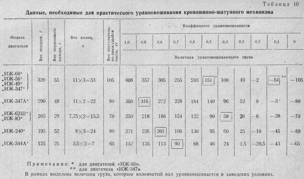 Данные, необходимые для практического уравновешивания кривошипно-шатунного механизма двигателей ИЖ