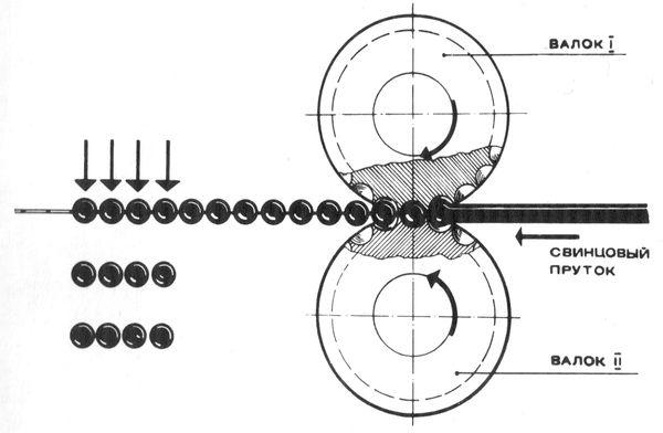 Схема производства штампованной дроби.