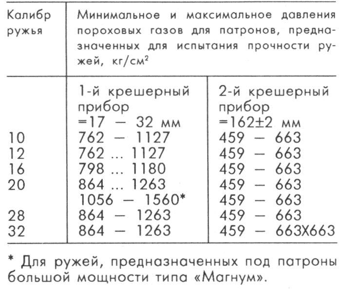 Минимальные и максимальные давления, определенные методом математической статистики, для патронов, предназначенных для испытания ружей на прочность.