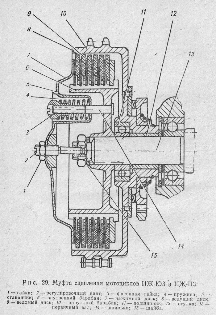 Муфта сцепления и ее устройство ИЖ-Ю3, ИЖ-Ю3К, ИЖ-Ю3-01, ИЖ-П3, ИЖ-П3-01