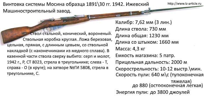 Винтовка системы Мосина образца 189130 гг. Ижевский Машиностроительный завод.