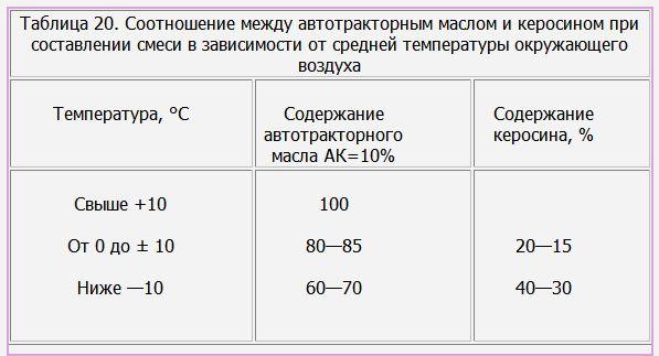 Соотношение между автотракторным маслом и керосином при составлении смеси в зависимости от средней температуры окружающего воздуха. Мотоцикл ИЖ-56, ИЖ-П, -П2 и ИЖ-Ю, -Ю2.