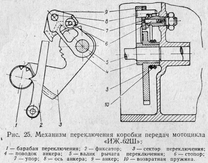 Механизм переключения коробки передач мотоцикла ИЖ-62Ш