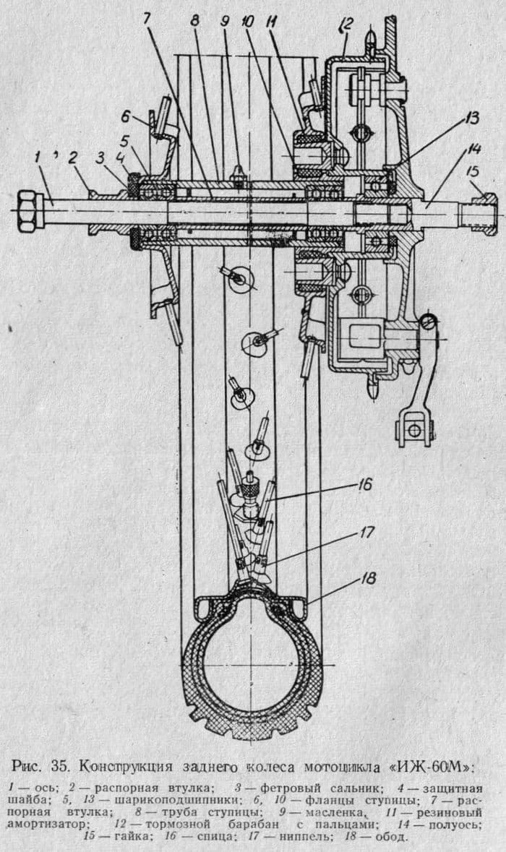 Конструкция заднего колеса мотоцикла ИЖ-60М