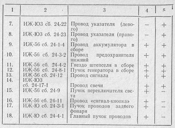 Условные обозначения на электромонтажных схемах мотоциклов ИЖ-П, ИЖ-П2, ИЖ-П3