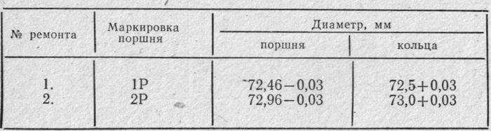 Таблица 23 Размерные группы ИЖ-Планета3.