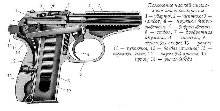 Положение частей пистолета ПММ.