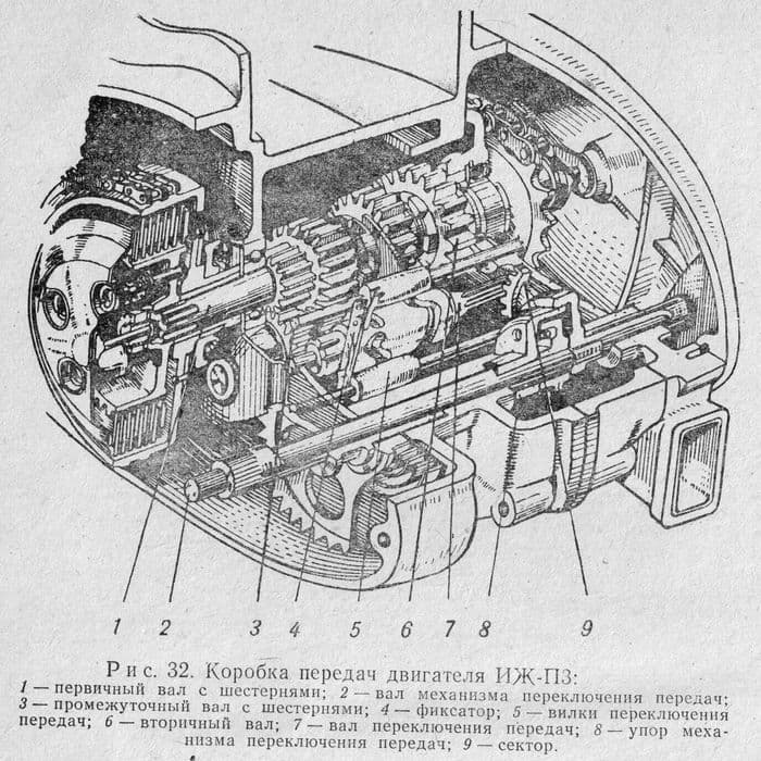 Коробка передач двигателя ИЖ - П3