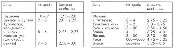 Номера и размеры дроби, рекомендуемые для использования на охоте на определенную дичь.
