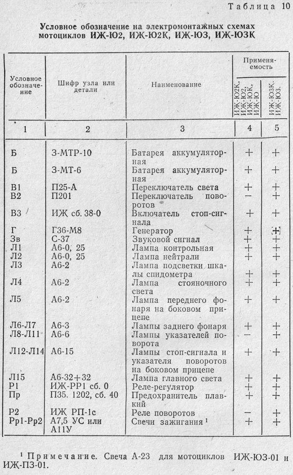 Условное обозначение на электромонтажных схемах мотоциклов ИЖ-Ю2, ИЖ-Ю2К, ИЖ-Ю3, ИЖ-Ю3К