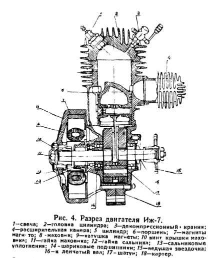 Двигатель ИЖ-7