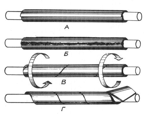 Способы изготовления стволов из кричного железа:  а, б — сварка внахлест, в — ствол крученный, г — ствол витой.