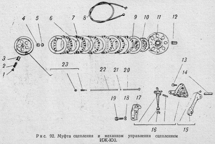 Муфта сцепления и механизм управления сцеплением ИЖ-Юпитер3