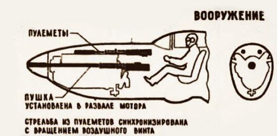 Схема размещения пулемётов относительно кабины лётчика.