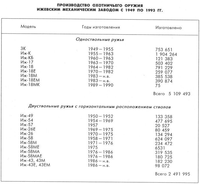 Производство охотничьего оружия ижевским механическим заводом с 1949 по 1993 гг