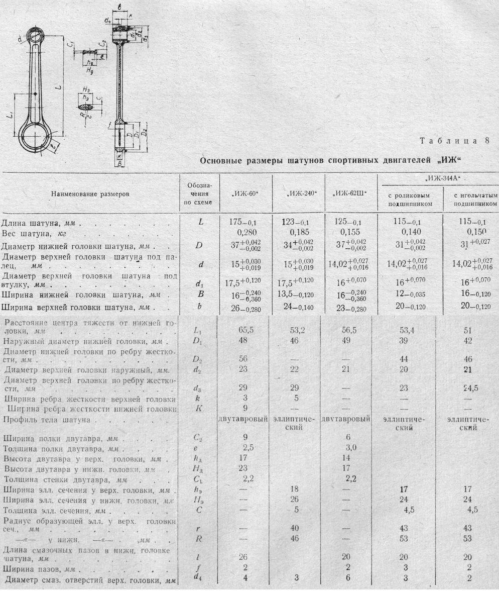 Основные размеры шатунов спортивных двигателей ИЖ.