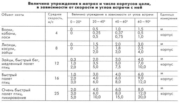 Величина упреждения  метрах и числе корпусов цели, в зависимости от скорости и углов встречи с ней.