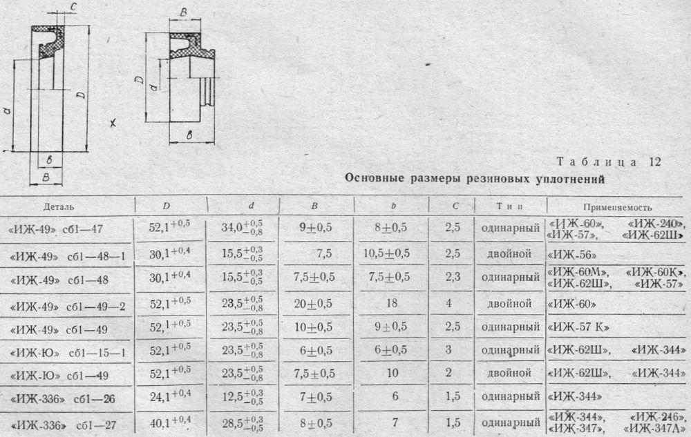 Основные размеры резиновых уплотнений двигателя ИЖ.