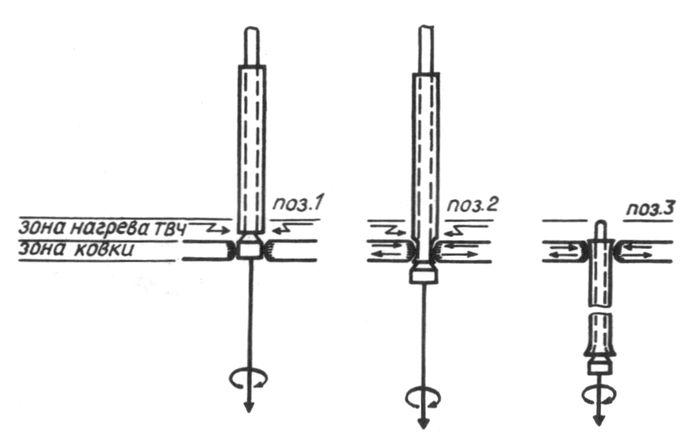 Схема процесса горячей ковки заготовки ствола: 1 — разогрев заготовки; 2 — подача разогретой заготовки в зону ковки; 3 — окончание ковки.