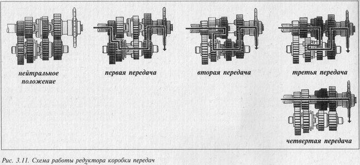 Схема работы редуктора коробки передач ИЖ Планета 5