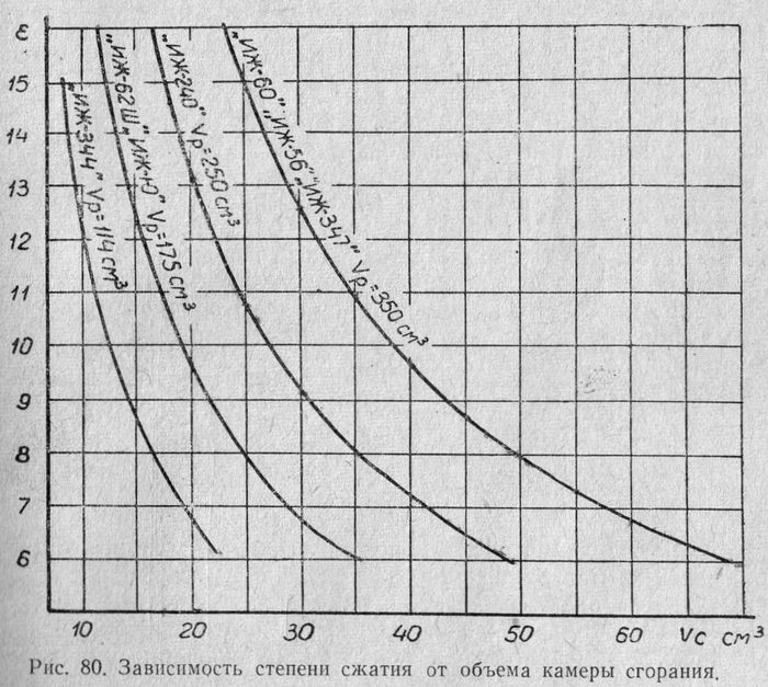 Зависимость степени сжатия от объема камеры сгорания мотоцикла ИЖ.
