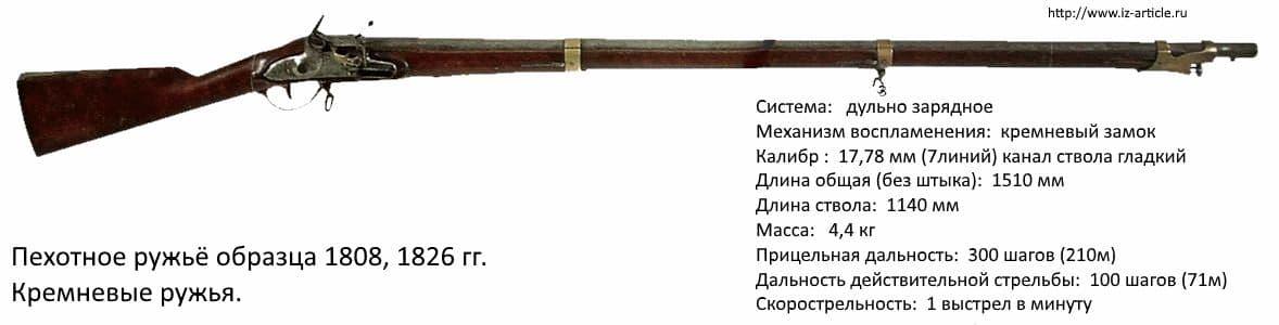 Пехотное ружьё образца 1808 года.