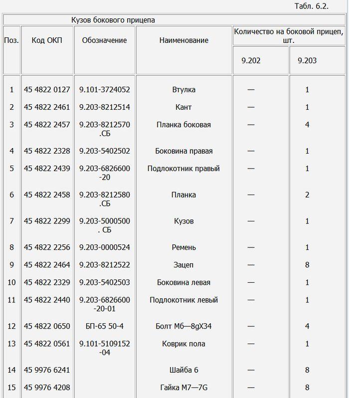 Детали: рама с подвеской бокового прицепа мотоциклов ИЖ-Планета -5, -4, -3 и ИЖ-Юпитер  -5, -4, -3. Таблица 6.2.