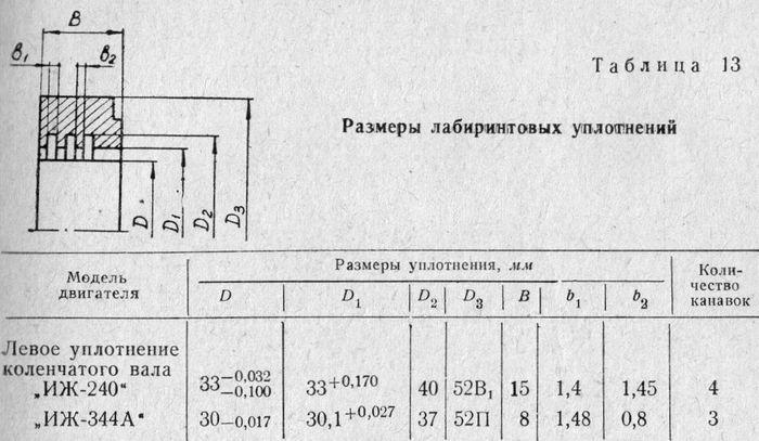 Размеры лабиринтовых уплотнений двигателя мотоциклов ИЖ.