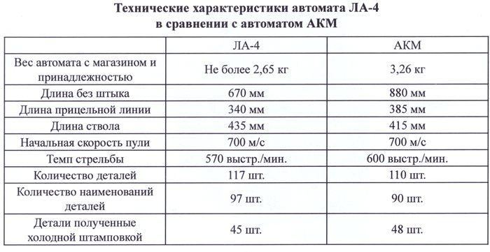 Технические характеристики автомата ЛА-4 в сравнении с автоматом АКМ